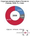 During the crisis, Russian manufacturers won only 5% of the shoe market