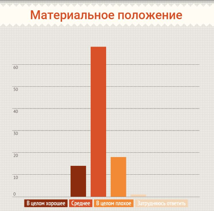 Only 14% of Russians are satisfied with their financial situation