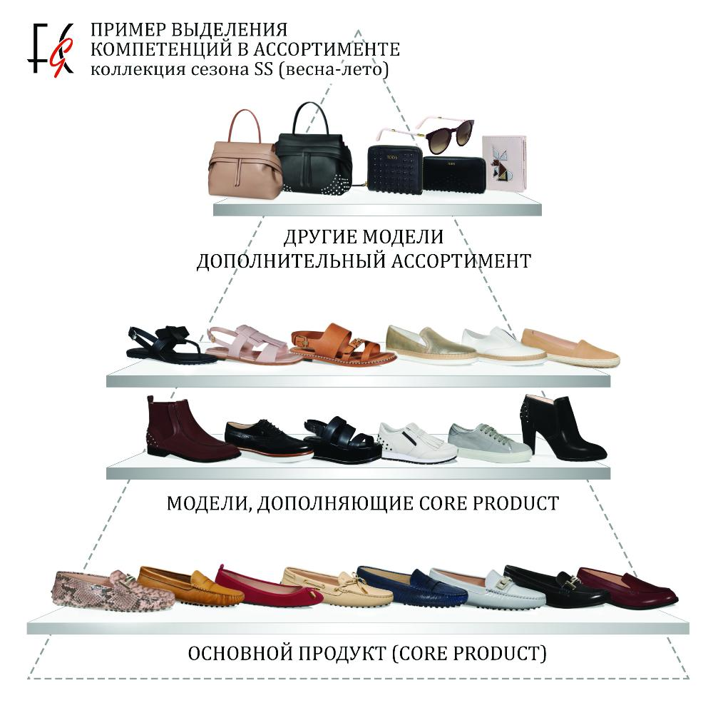 How to structure in detail the assortment by items that bring the largest share of the gross profit of the shoe store