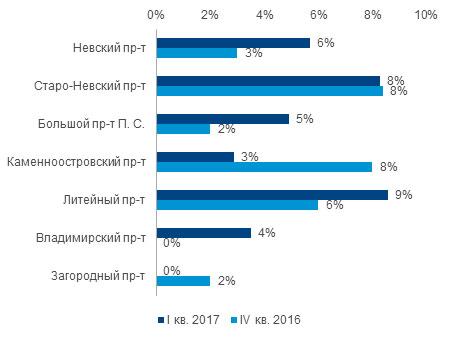 Vacancy on the main trading corridors of St. Petersburg
