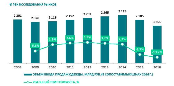 Dinamica del volume del mercato dell'abbigliamento russo nel 2009-2016, miliardi di rubli,%