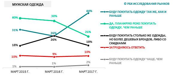 Piani russi per futuri acquisti di abbigliamento, marzo 2015 - marzo 2017