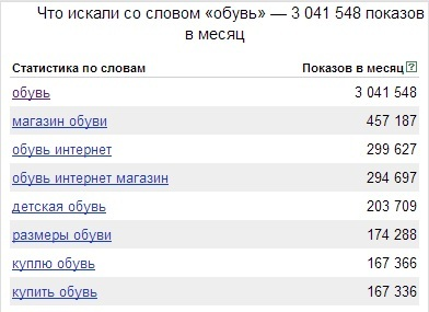 The most popular shoe brands among Russians on the Internet