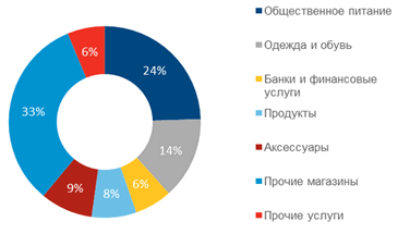 The structure of operators on Tverskaya Street by activity profile, Q3 2016
