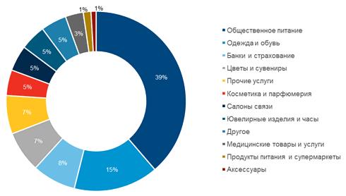 Structure of operator profiles on Nevsky Prospect, Q3 2016