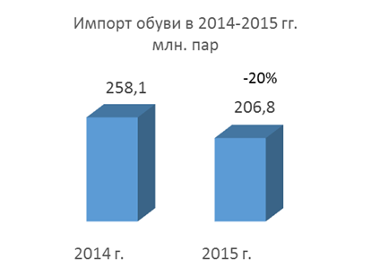 Import of shoes in 2014-2015 year