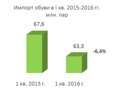 Import of shoes in 2015-2016 year
