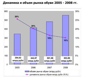 b1ddacea8619 Рок изобилия  прогноз развития российского обувного рынка. Оценка ...