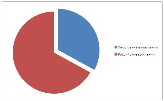 The structure of the Russian franchising market