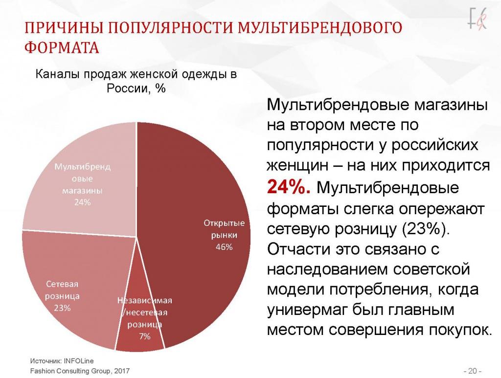 726894a0734 Мультибрендовые магазины на втором месте по популярности у российских  женщин (24%). Мультибренды немного опережают сетевую розницу (23%).